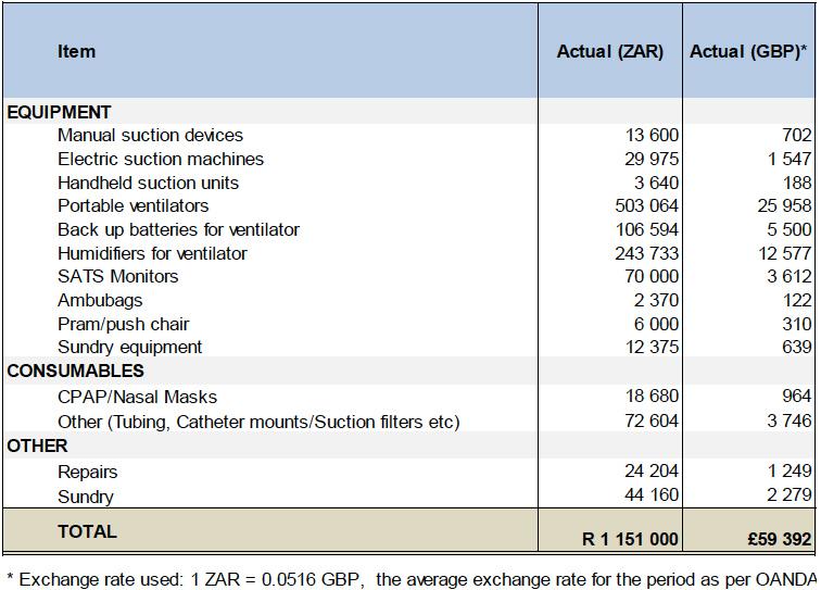 Table-3-Breatheasy.-Financial-report1